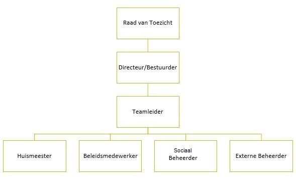 organogram-nl.jpg